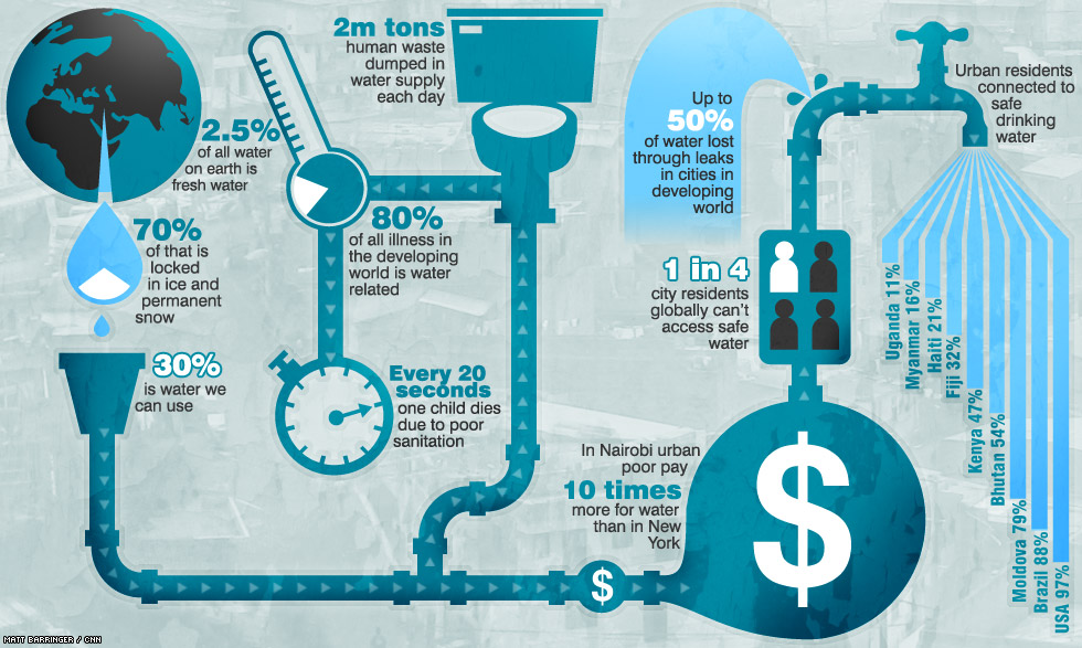 infographic.water.barringer
