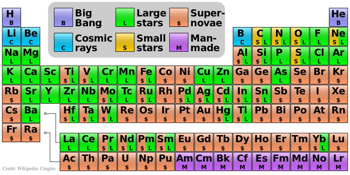 Where Do All The Elements Come From