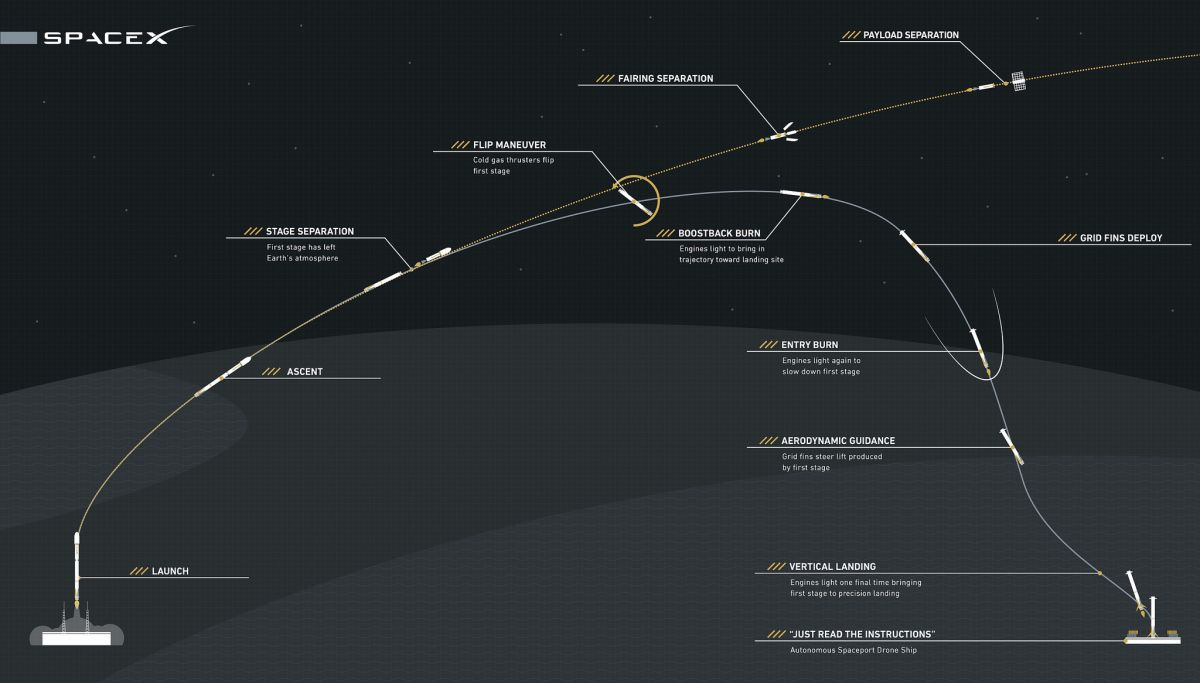 Graphic depicting the reusability of the Falcon 9 first stage. Credit: SpaceX