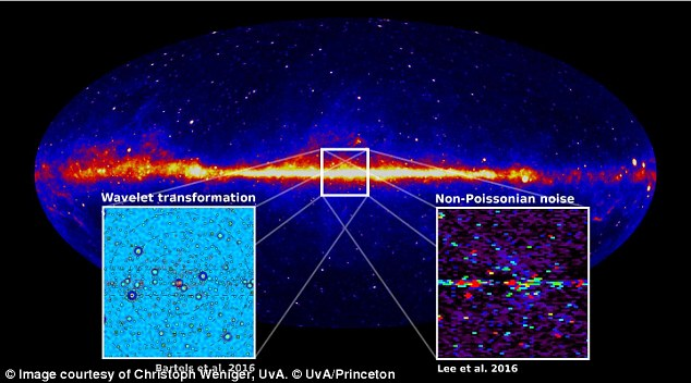 Gamma ray map of the Milky Way galaxy, from the Fermi Space Telescope. The insets reveal the point-like, localized sources of the gamma rays, which rules out a dark matter origin. Credit: Christoph Weniger, UvA , © UvA/Princeton