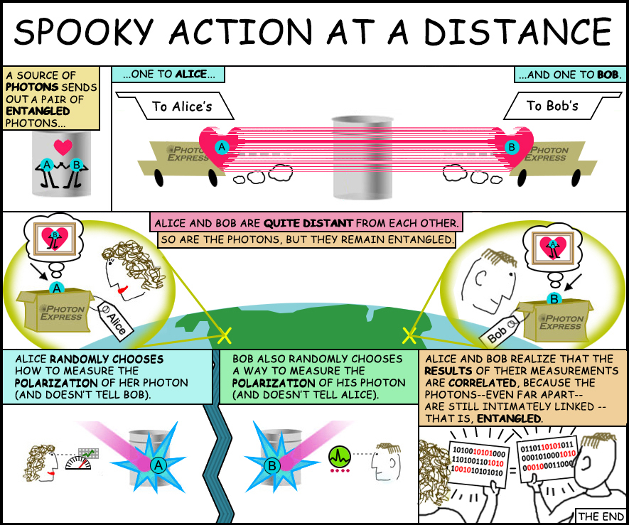 "Cartoon illustrating the concept of quantum entanglement (""spooky action at a distance""). Credit: NASA/JPL-Caltech"