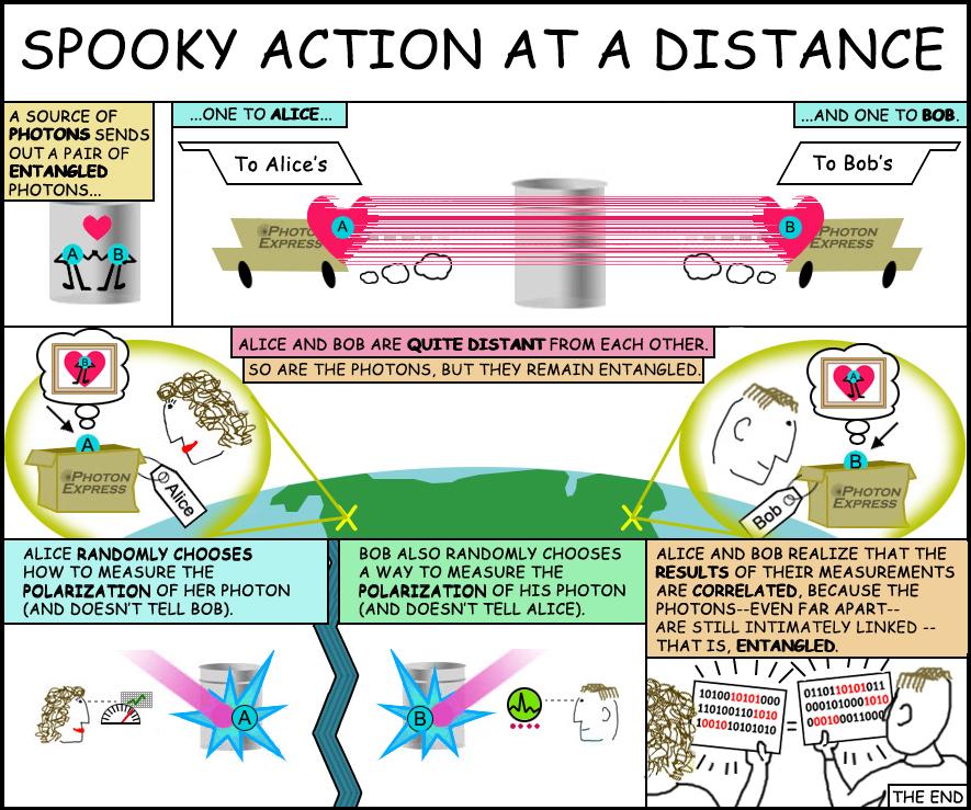 "Cartoon illustrating the concept of quantum entanglement (""spooky action at a distance""). Credit: NASA/JPL-Caltech"