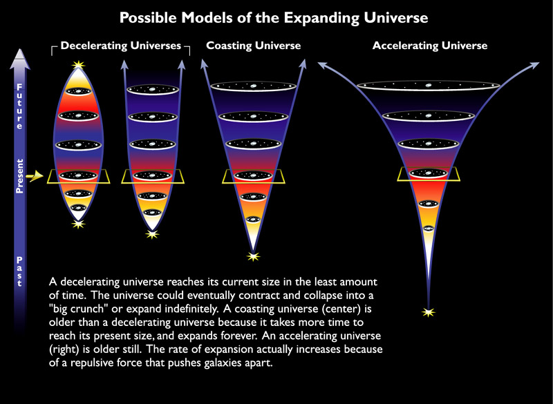 The new research suggests that only an accelerating universe, such as we inhabit, could put enough distance between galaxies so that gamma-ray bursts don't sterilize all life. The image shows different models for the evolution of our universe; only the accelerating model matches observations. Credit: Large Synoptic Survey Telescope, NSF, DOE, and AURA