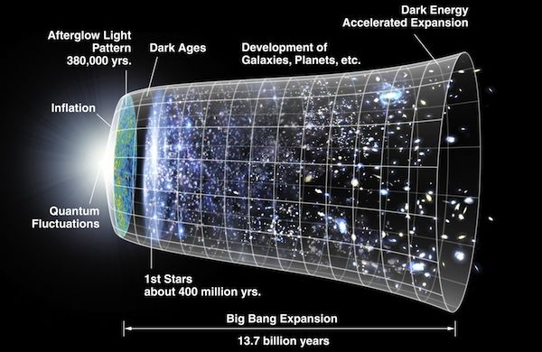 A schematic timeline of the Big Bang and events in the subsequent evolution of the universe. Credit: NASA/WMAP Science Team