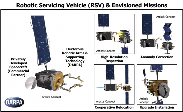 Artist's concept of the proposed robotic servicing vehicle (RSV). Credit: DARPA
