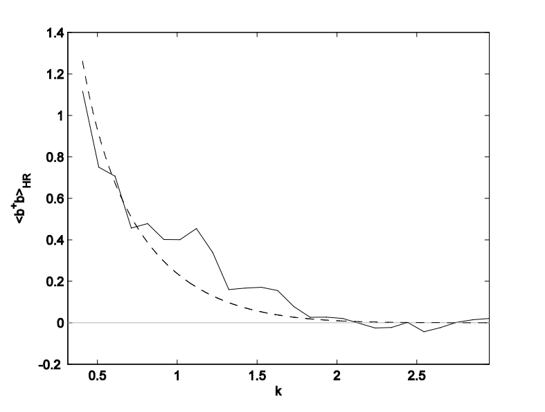 The measured thermal spectrum of the Hawking radiation. The solid curve is the measurement. The dashed curve is the theoretical thermal spectrum.