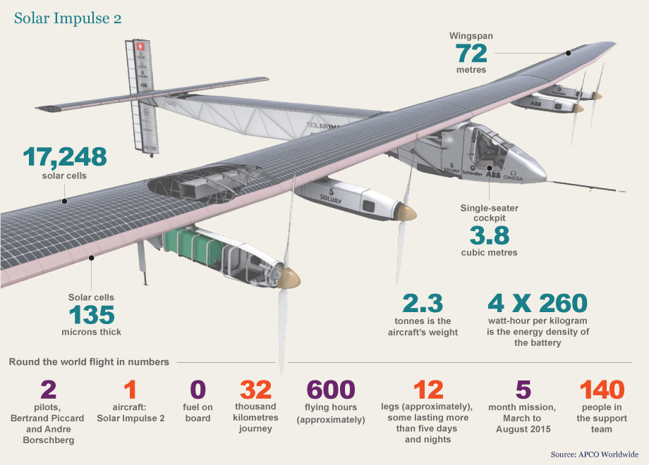 Some of the technical specs of the Solar Impulse 2. Credit: APCO Worldwide