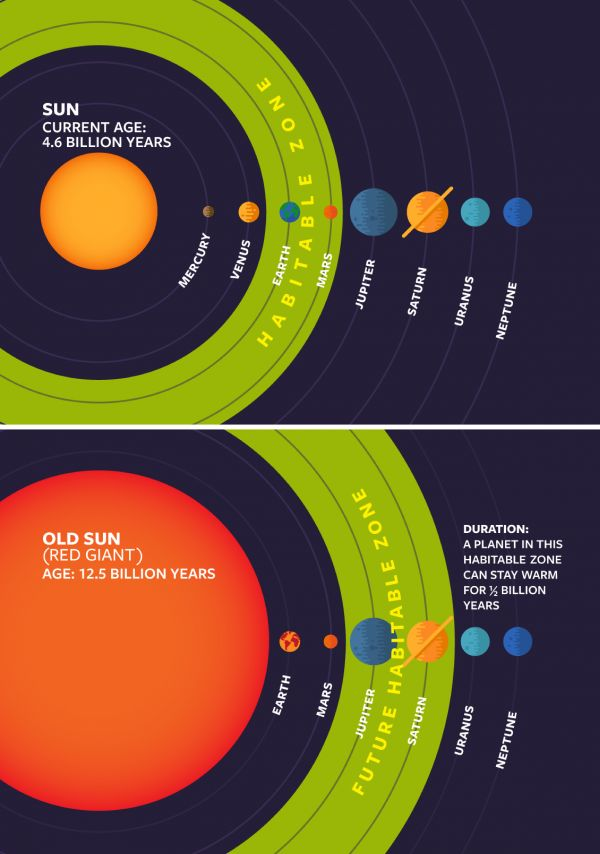 Illustration of the changing habitable zone in the Solar System, as the Sun ages. Credit: Cornell University