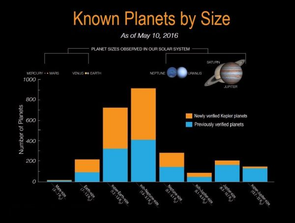 Chart showing the size ranges of the newly-discovered exoplanets.  Many of the planets are less than Neptune-sized, with most falling in the Earth to super-Earth range. Credit: NASA/Kepler