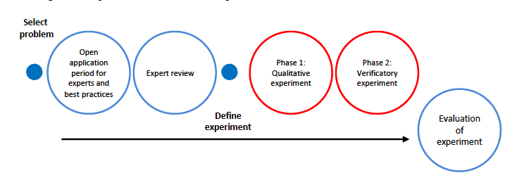 The process for experiment (Design for Government: Human-centric governance through experiments Demos Helsinki 2015)