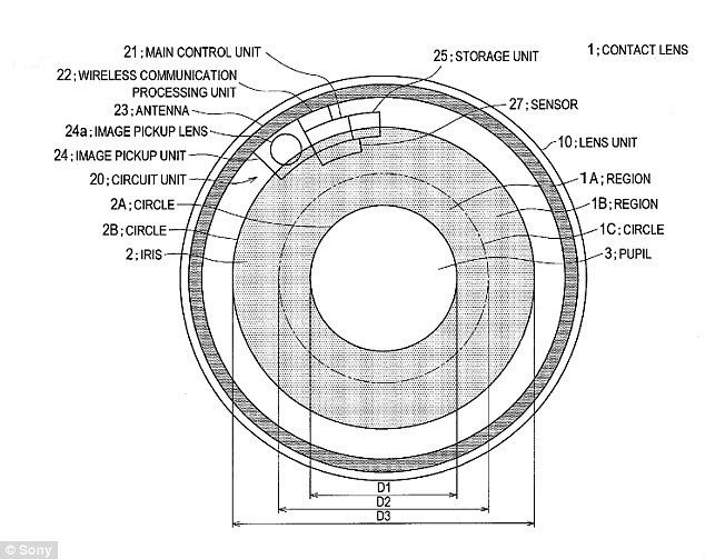 Schematic Of The New Contact Lens Technology From Patent Application Credit United States And Trademark Office