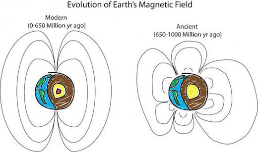 What the magnetic field looked like. Peter Driscoll