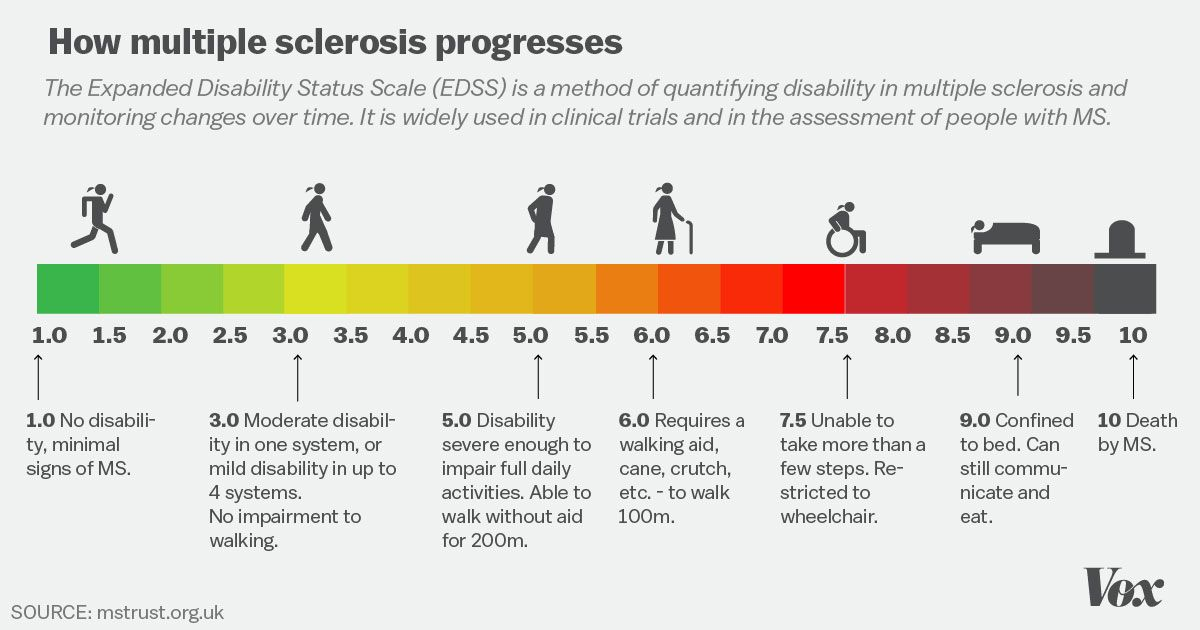 Progression of multiple sclerosis.