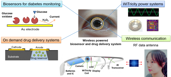 "Illustration of the newly developed ""smart contact"" system—which monitors blood glucose levels, and uses eyeglasses to control the release of drugs. Credit: Sei Kwang Hahn and Do Hee Keum."