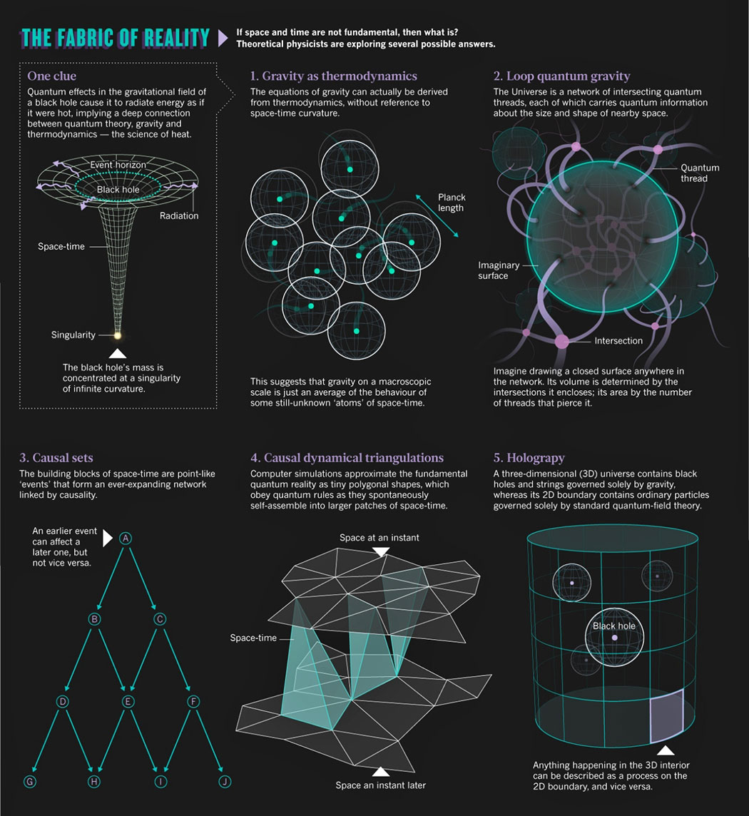 An examination of the some attempts to explain the fabric of reality, including loop quantum gravity and holography. Credit: Nature