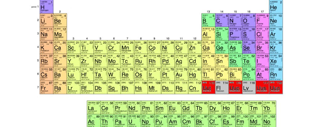 The Four New Elements On The Periodic Table Now Have Names