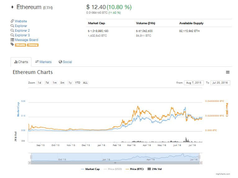 ETH current value. Coin Market Cap.