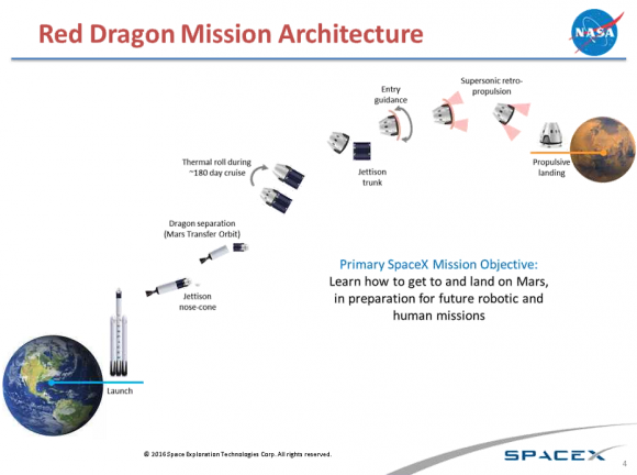 """Diagram showing SpaceX's planned """"Red Dragon"""" mission to Mars. Credit: NASA/SpaceX"""
