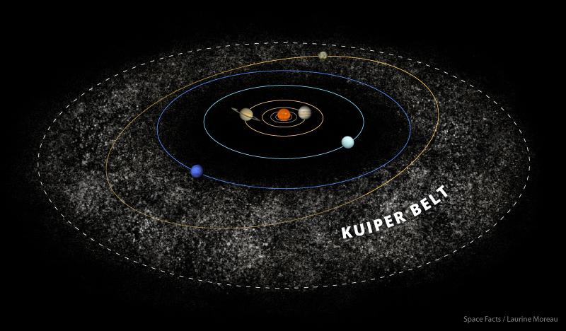 Kuiper Belt Illustration Credit: Laurine Moreau