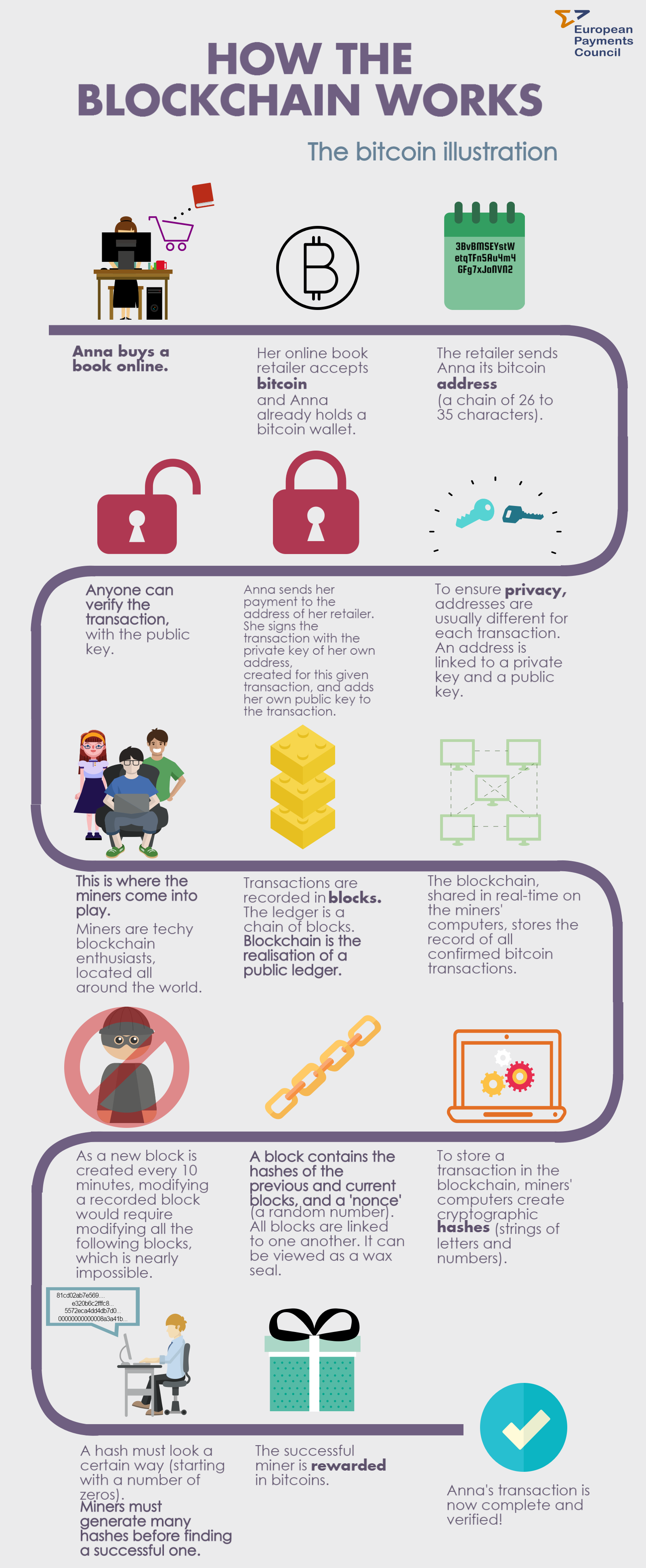 How does cryptocurrency work? Credits: European Payments Council