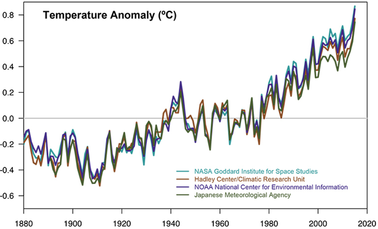 Temperatures rising. Data sources: NASA's Goddard Institute for Space Studies, NOAA National Climatic Data Center, Met Office Hadley Centre/Climatic Research Unit and the Japanese Meteorological Agency