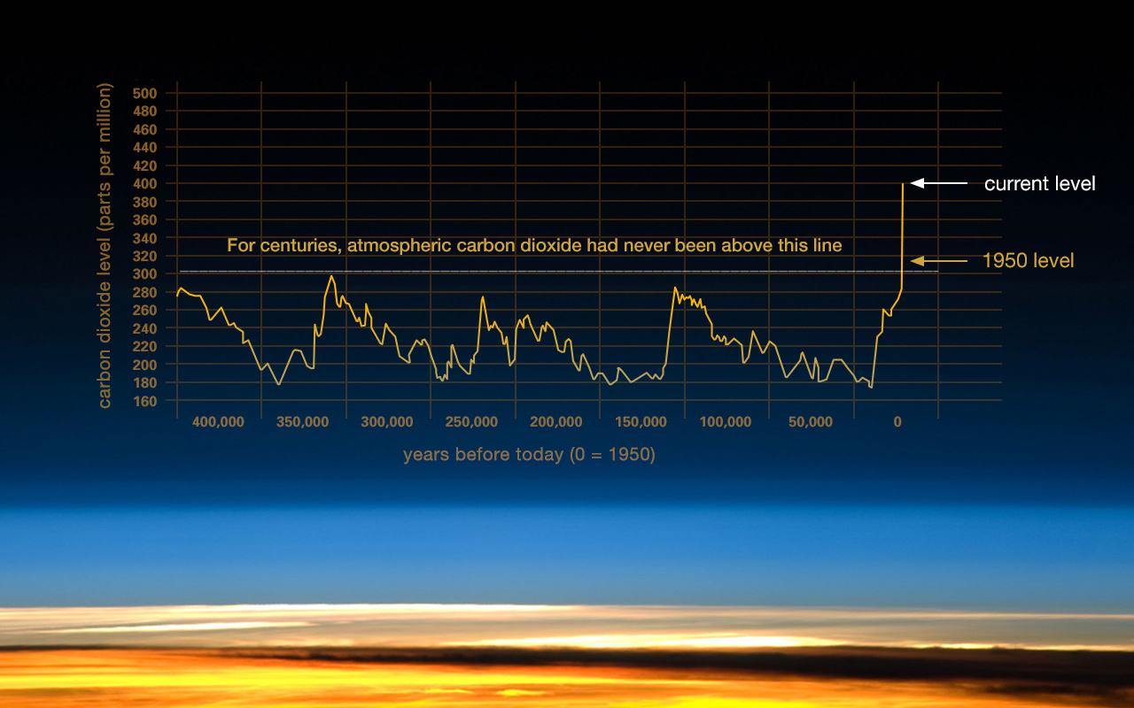 Credit: Vostok ice core data/J.R. Petit et al.; NOAA Mauna Loa CO2 record.