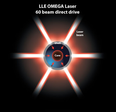 OMEGA Laser Could Produce Nuclear Fusion at 5 Times Current