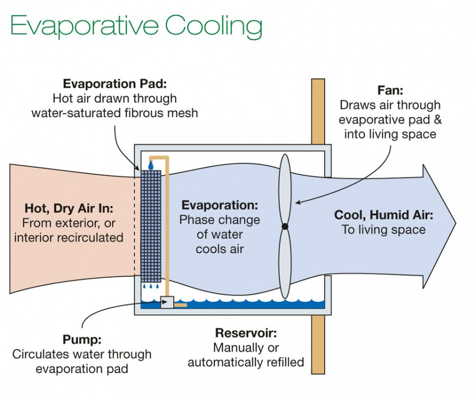 Illustration of how evaporative colling works. Via 20projects