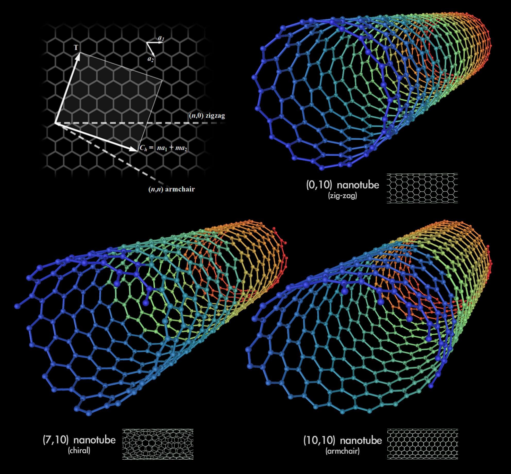 Carbon Nanotubes Space Elevator
