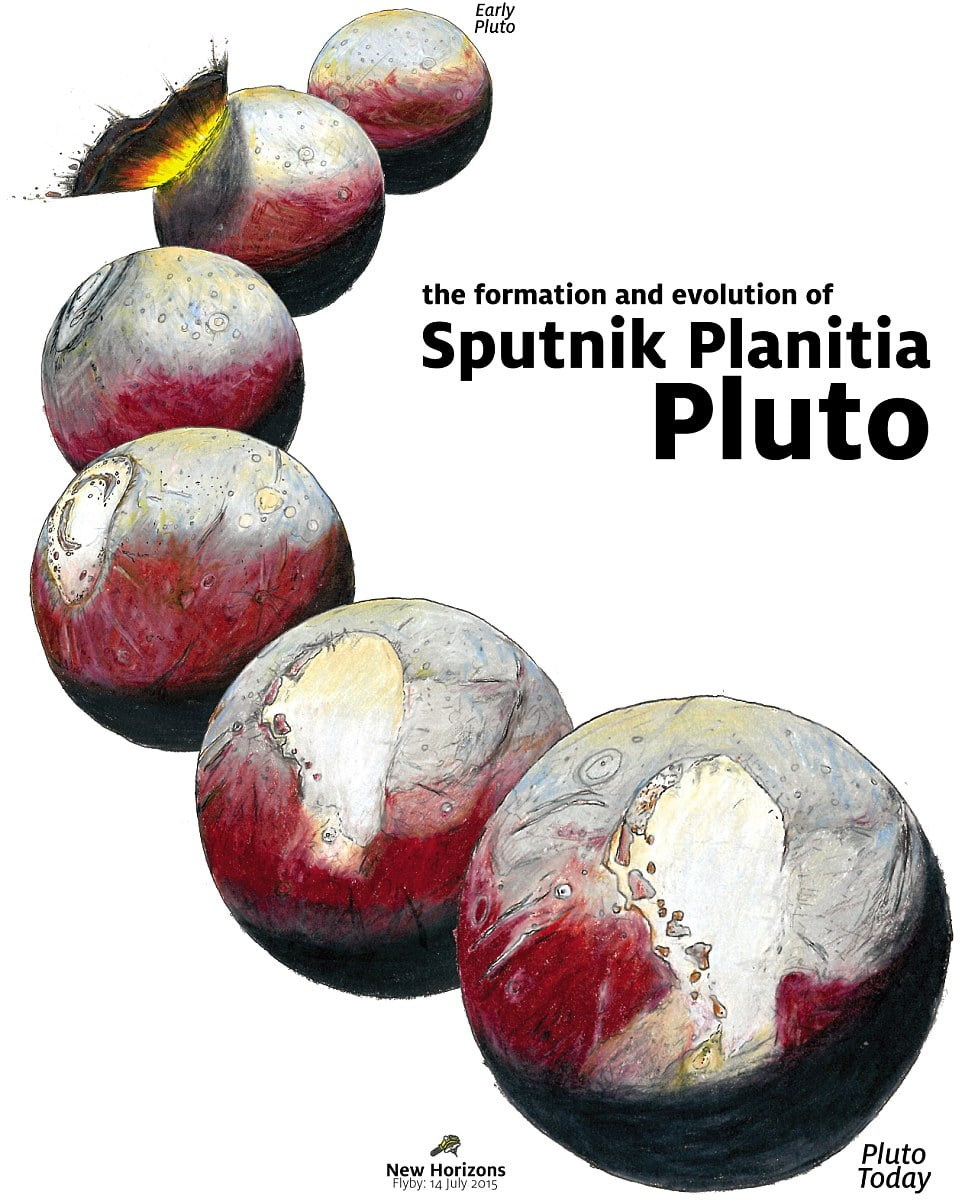The formation of Sputnik Planitia. New Horizons.