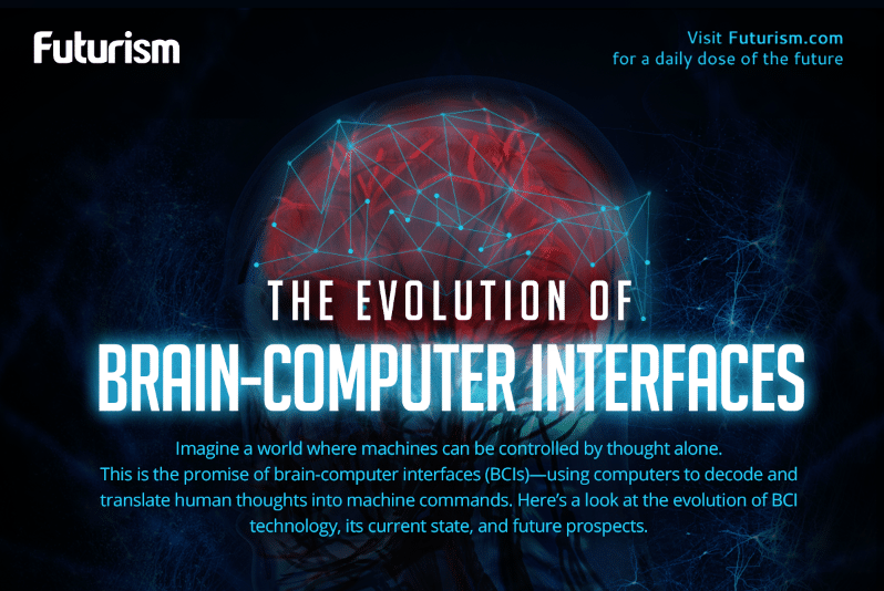 The Evolution of Brain-Computer Interfaces [INFOGRAPHIC]