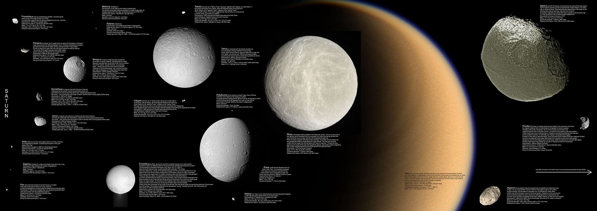 The moons of Saturn, from left to right: Mimas, Enceladus, Tethys, Dione, Rhea; Titan in the background; Iapetus (top) and irregularly shaped Hyperion (bottom). Credit: NASA/JPL/Space Science Institute
