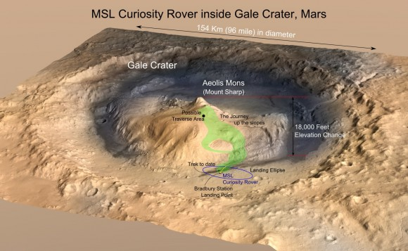 The Gale Crater – the landing location and trek of the Rover Curiosity – as it is today, imaged by the MRO. Credits: NASA/JPL, illustration, T.Reyes