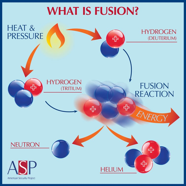 Adding heat to two isotopes of water can result in fusion. American Security Project, CC BY-ND