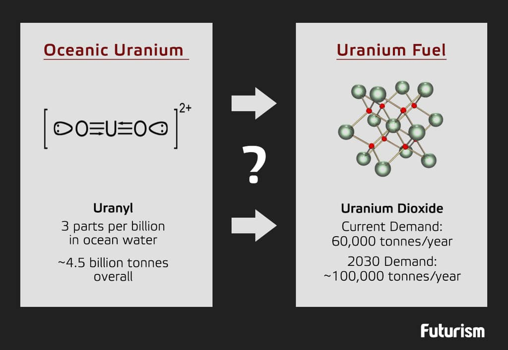 uranium_in_the_ocean_1024