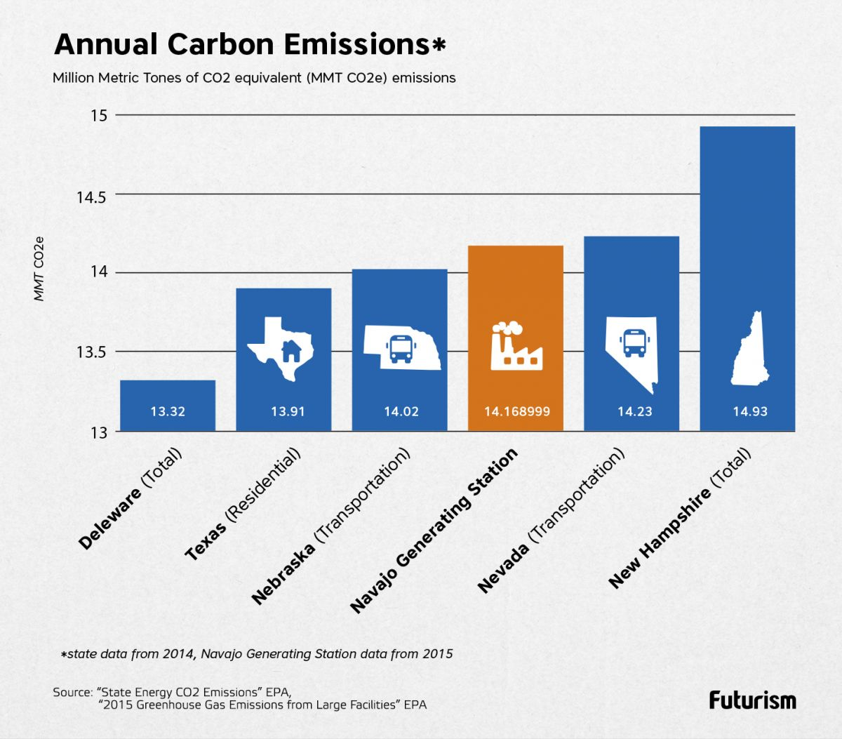 Carbon_Emissions_Comparison_V2