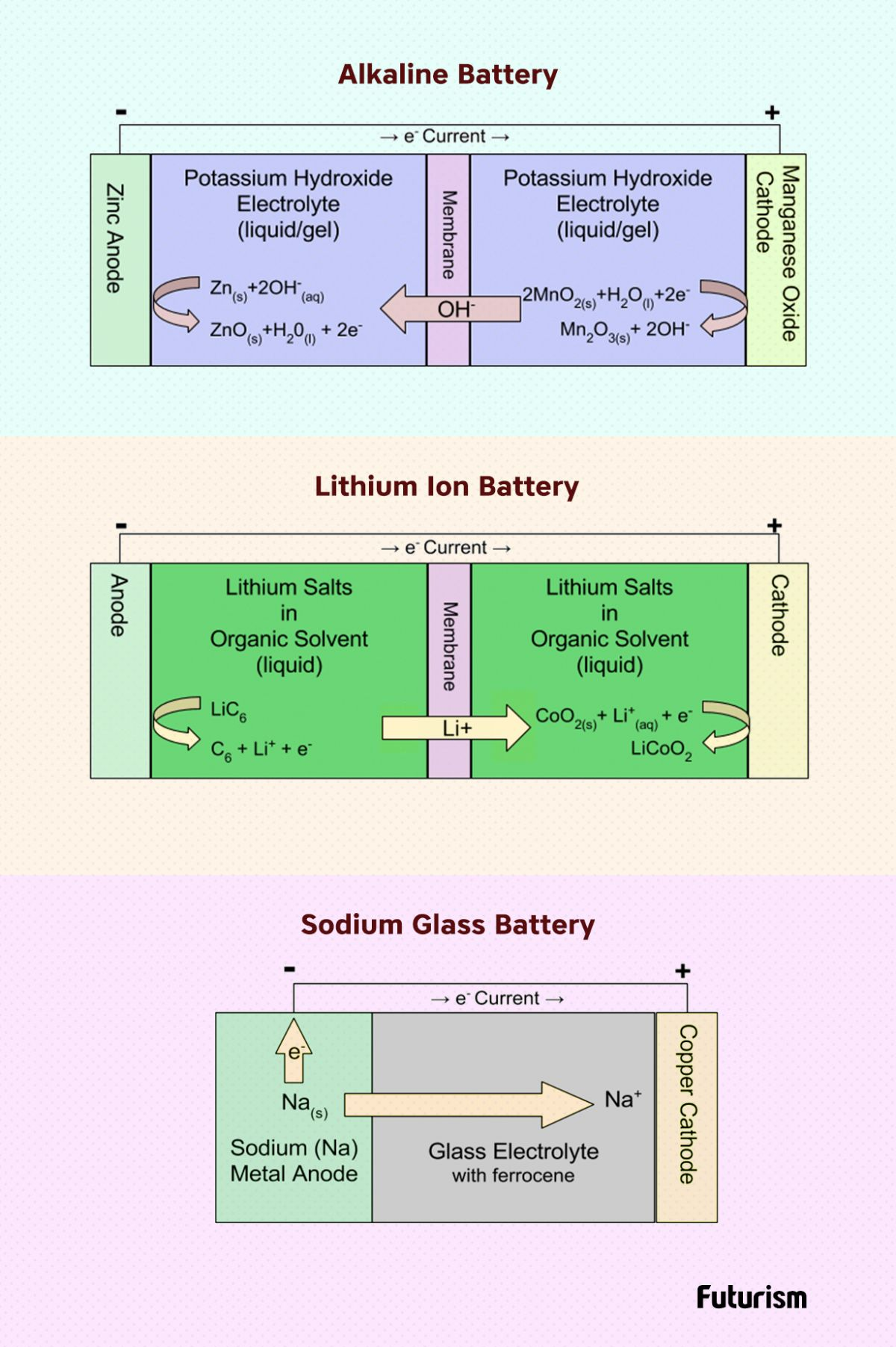 *3* Creator of Lithium-Ion Battery May Spell the End-times for Oil with New Glass Battery