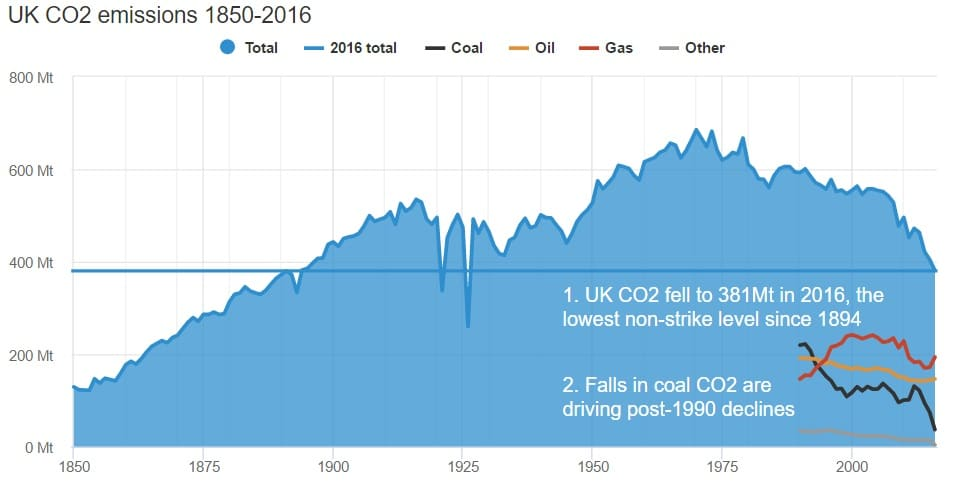 The UK's CO2 Emissions Have Hit a 100-Year Low