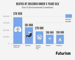 A Quarter of All Children Die Because of Environmental Pollution