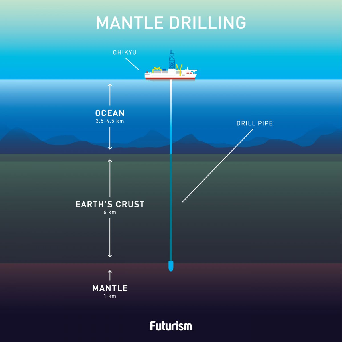 [saved for tomorrow due to graphic] Drilling to the Center of the Earth