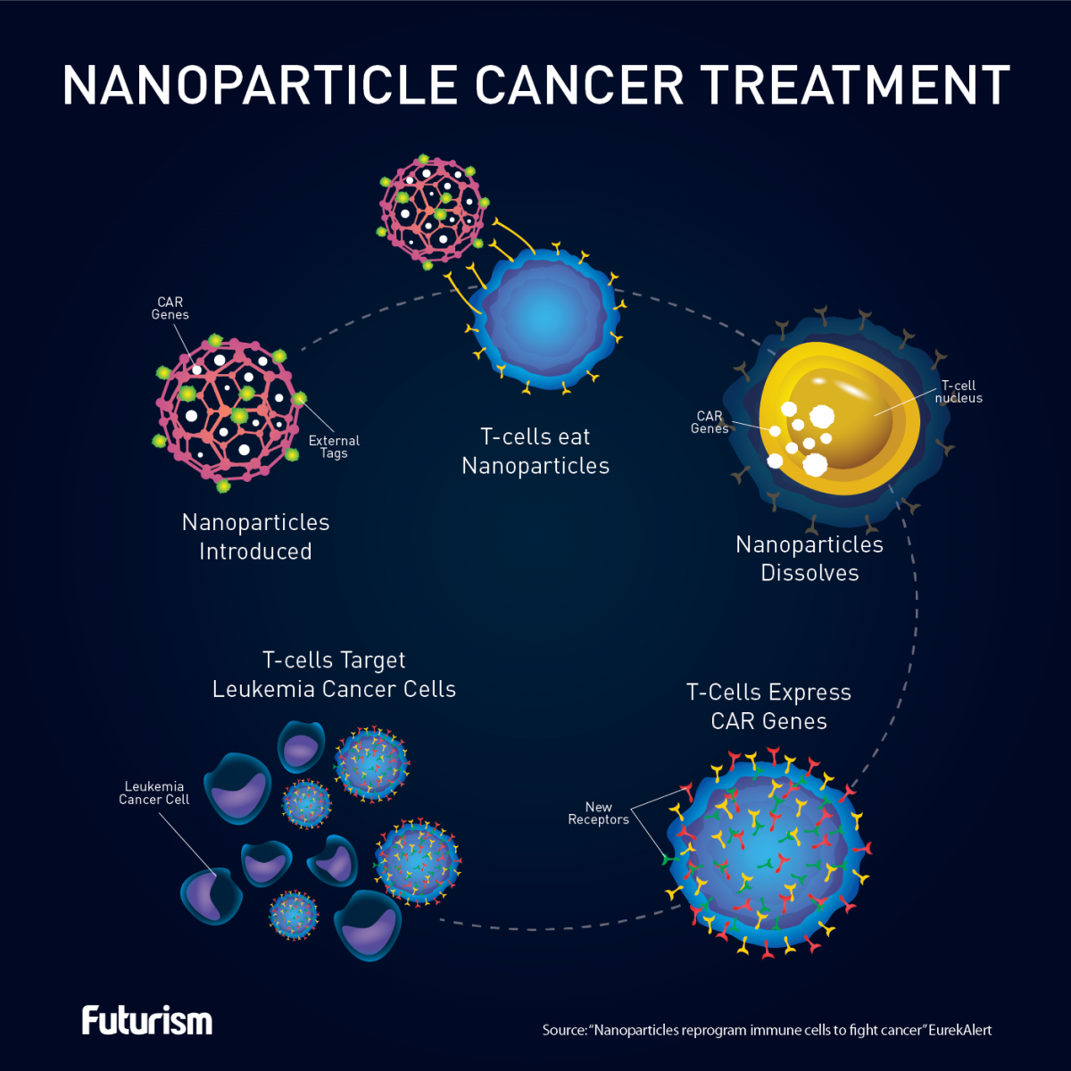 *4* In the Future, We'll Fight Cancer by Reprogramming Our Cells