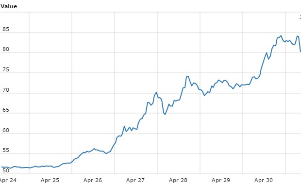 [Taken]Both Bitcoin and Ether Reach All-Time High Prices