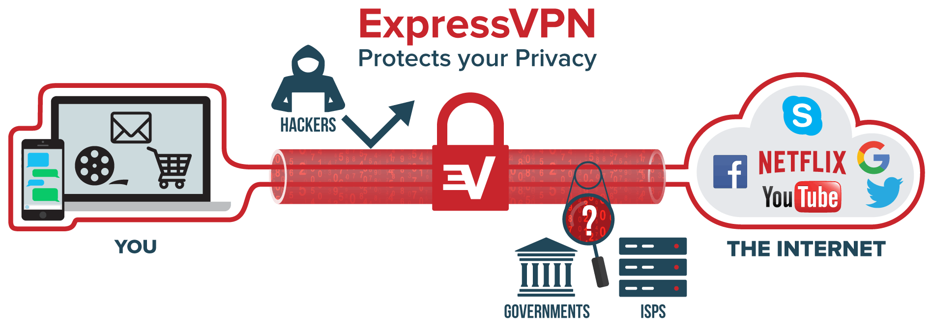 Why The Vote on Internet Privacy Means You Need a VPN