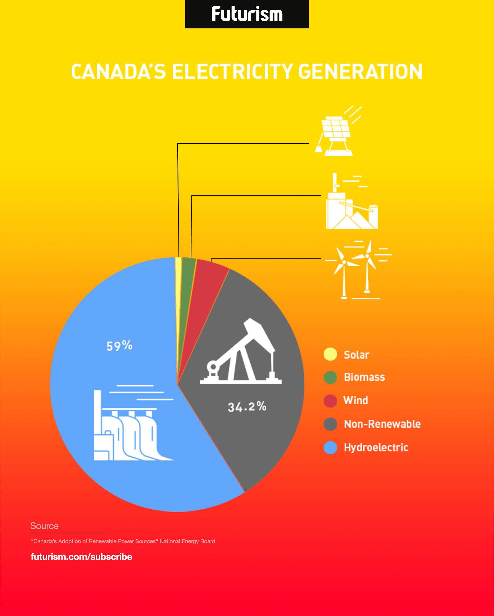 *4* Canada Generated 66% of Its Power Through Renewable Sources of Energy