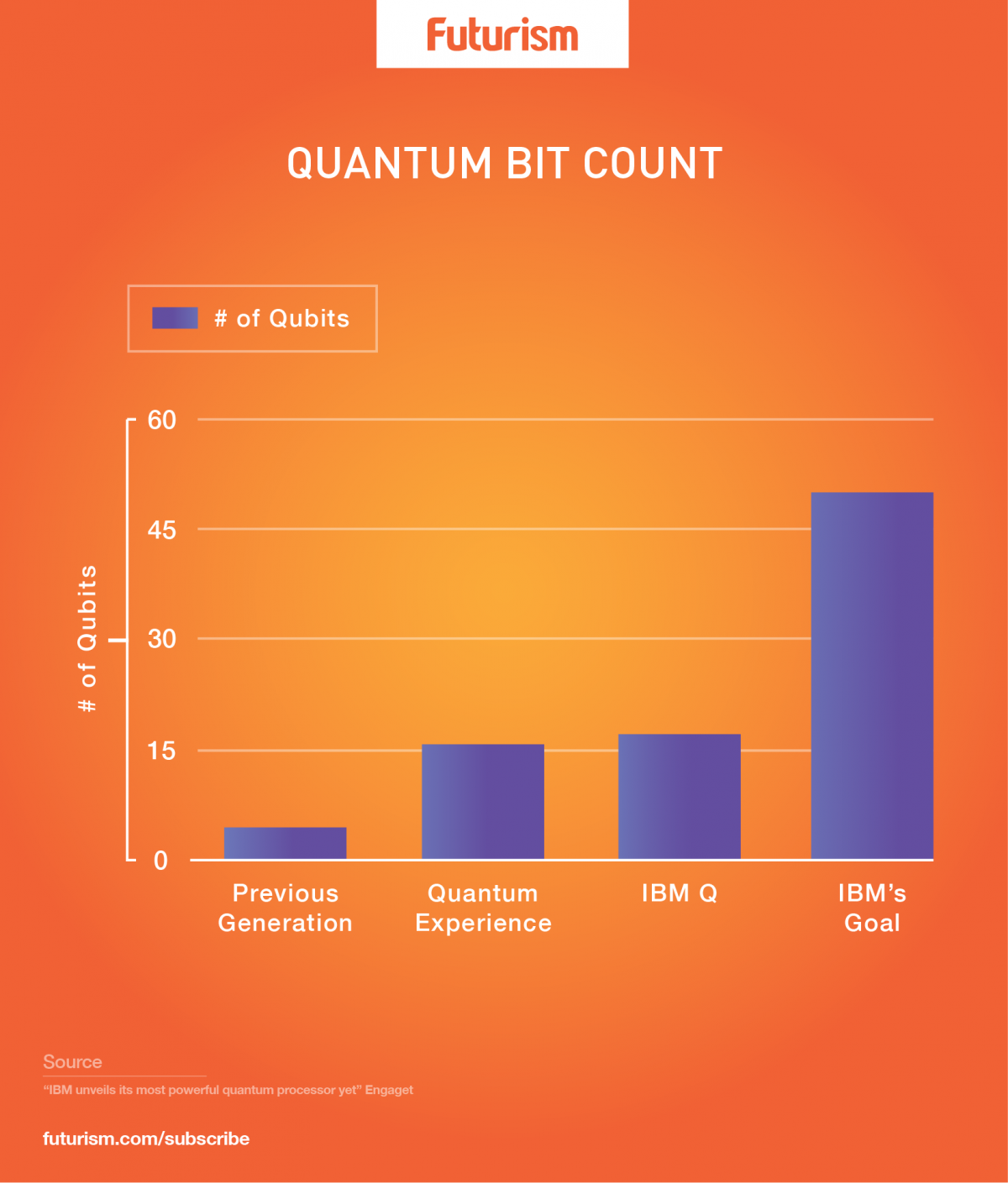 IBM's Newest Quantum Computing Processors Have Triple the Qubits of Their Last