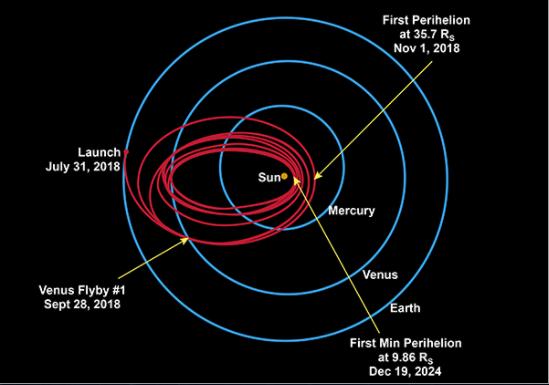 The Predicted Orbit of Solar Probe Plus. Image Credit: NASA
