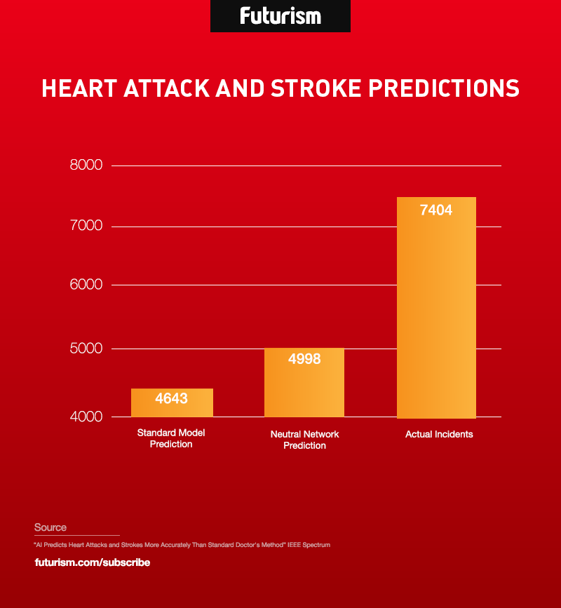 Confirmed: AI Can Predict Heart Attacks and Strokes More