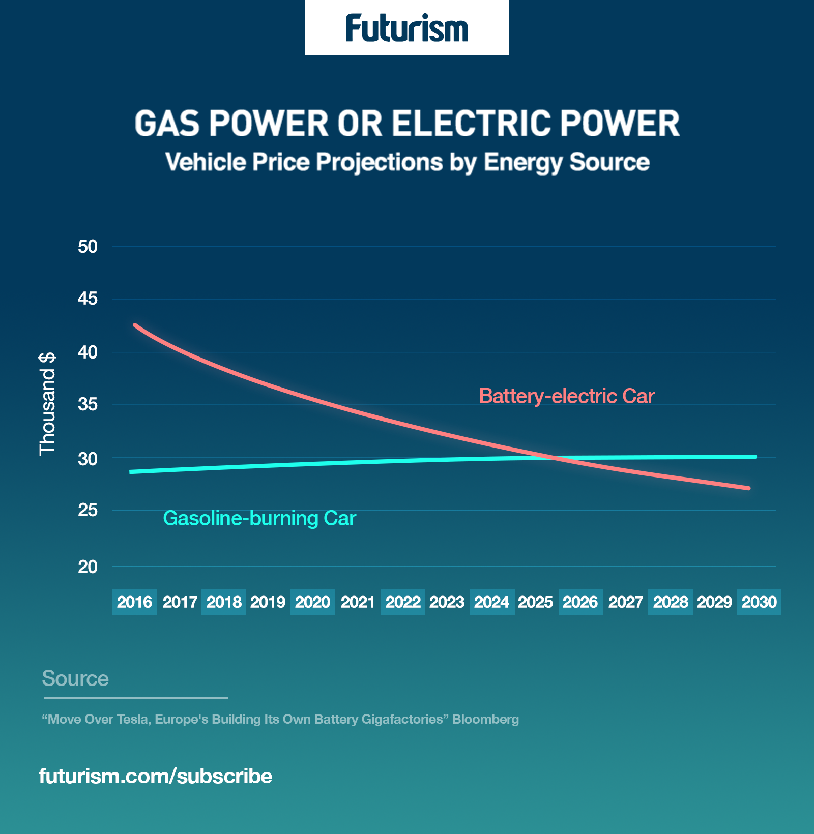 Experts Predict EVs Could Be Cheaper Than Gas-Powered Cars by 2030