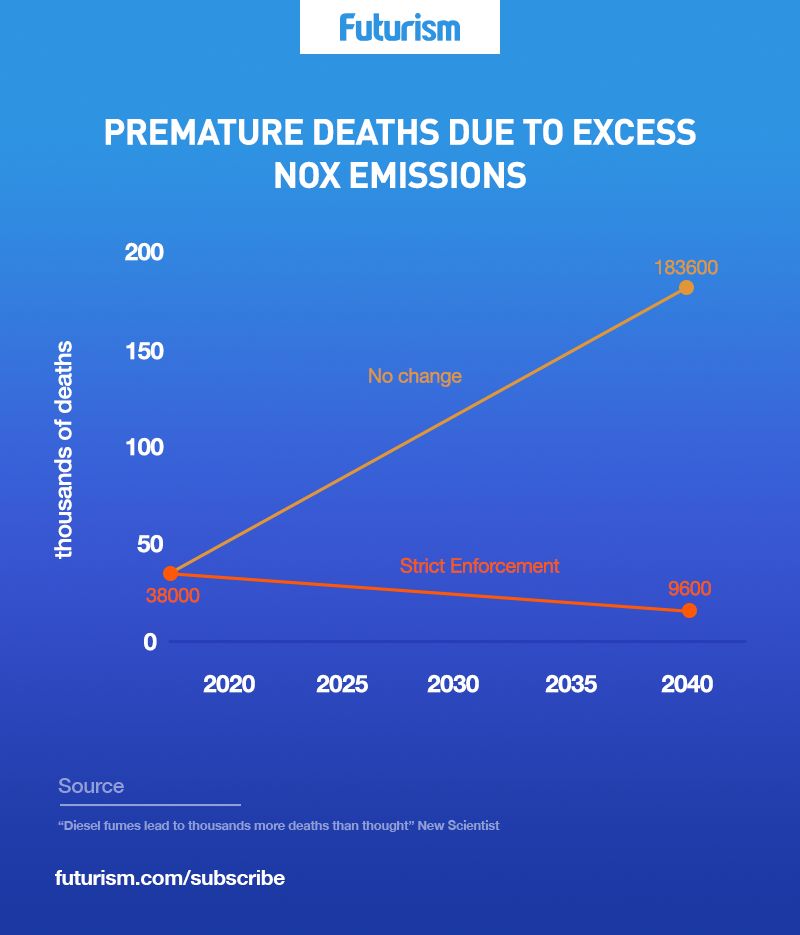 *2* Study Reveals That Diesel Causes 38,000 Deaths Annually