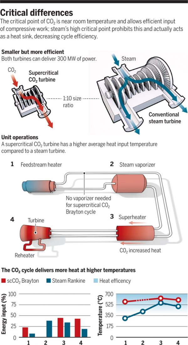 *3* Could Power Plants Run Off of Carbon Dioxide?